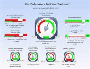 KPI Key Performance Indicator Dashboard