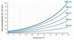 Luftfeuchtigkeit Temperatur Tabelle : absolutfeuchte ~ Lizthompson.info Haus und Dekorationen