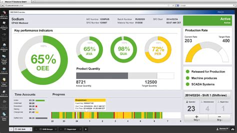manufacturing dashboard template el cat 225 logo global de ideas