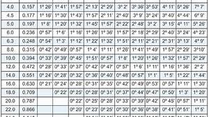 Metric Screw Thread Chart