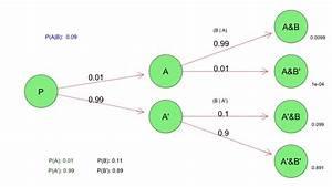 Probability Tree Diagrams In R  U2013 Harry Surden