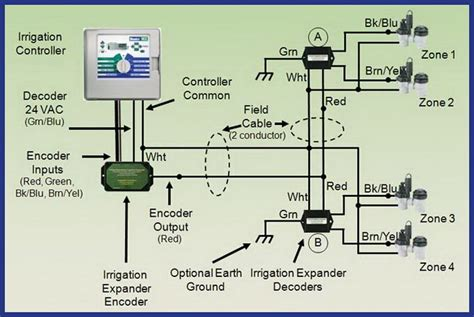 Irrigation Wiring Diagram by Home Lawn Water Sprinkler Irrigation System Problems