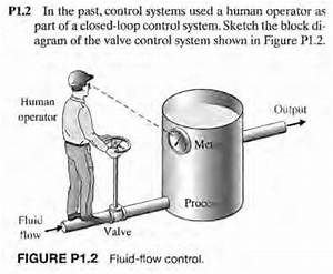 Solved  P1 2 In The Past  Control Systems Used A Human Ope