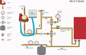 Hydronic Radiant Floor Heating Design by The Open System Diy Radiant Floor Heating Radiant