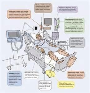 ICU Patient Care