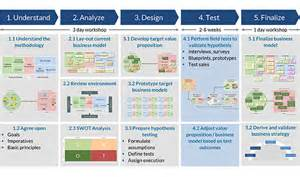 Operating Business Model Strategy and Structure