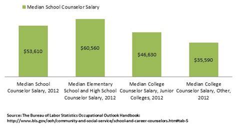 school counselor salary information info  school