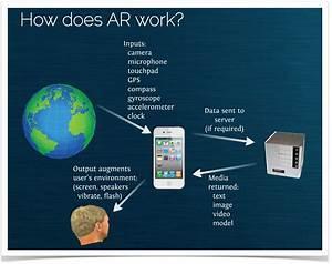 Augmented Reality Basics - Project