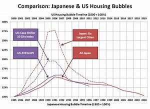 Housing Bubbles: US vs. Japan Twelve Years In • Seattle Bubble