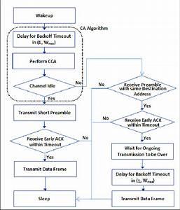 Flow Chart Of X Ca Sender