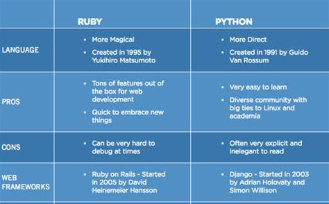 Ruby vs. Python - One Month