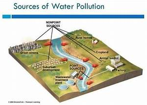 Sources Of Water Pollution  24