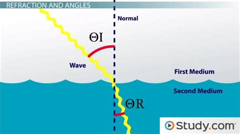 Refraction & Dispersion Definition, Snell's Law & Index