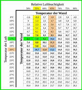 Wand Feuchtigkeit Messen : feuchtigkeit wand werte tabelle home image ideen ~ Lizthompson.info Haus und Dekorationen