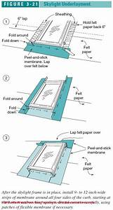 Roofing Terminology Nz  U0026 Nz Metal Roof And Wall Cladding