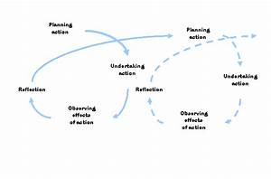 Experiential learning cycle - LeTS Evaluation Resources ...