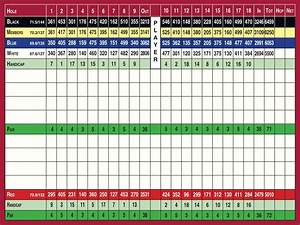 Wentworth_Scorecard-2 - Wentworth Golf Club