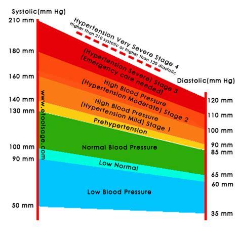 humans  blood pressure  good restriction