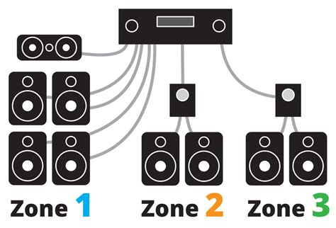 How Power Multi Room Music System