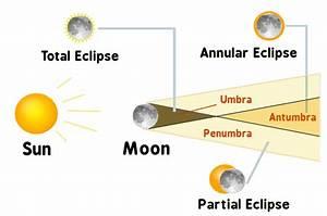 Solar Eclipse Diagram  Space  Diagrams  Solar Eclipse