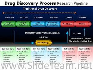 Drug Discovery Pipeline Chart