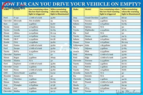 seberapa jauh mobil bisa menyala ketika lampu indikator