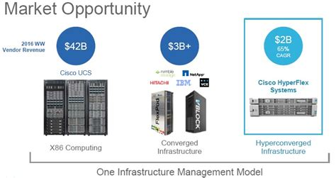 Cisco And Springpath Take On Hyperconvergence Incumbents