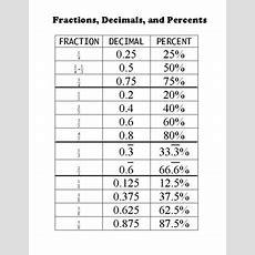 Fraction, Decimal, Percent Chart By Emily Allen Tpt