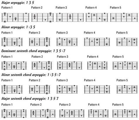guitar neck diagrams  major  minor scales dummies