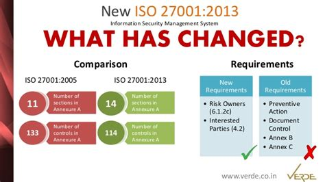 Iso 27001 Version 2013 Resumen by Iso 27001 Version 2013 Resumen 28 Images The New Isms Iso Iec 27001 2013 Expert Insight It