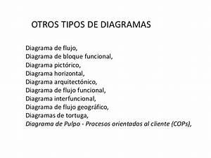 Presentacion Inicial Diagramacion Y Tipos De Diagramas