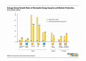 When Will Solar Overtake Oil? | OilPrice.com
