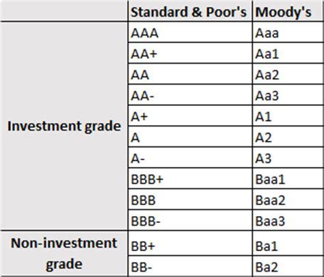 Corporate Credit Ratings Chart