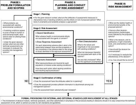 technical risk assessment template sampletemplatess