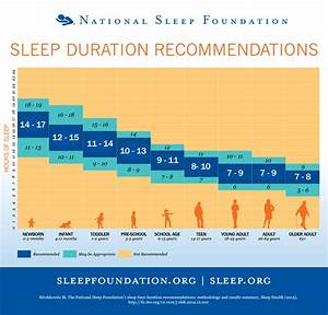 Amount Of Sleep Needed By Age Chart How Much Sleep Do We Really Need National Sleep Foundation