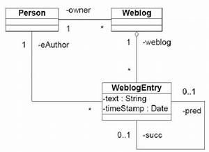 Example Class Diagram Of Web Log Community