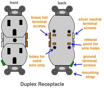 How Replace Electrical Receptacles Switches