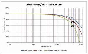 Led Lampen Lebensdauer : lichtmagazin ~ Orissabook.com Haus und Dekorationen