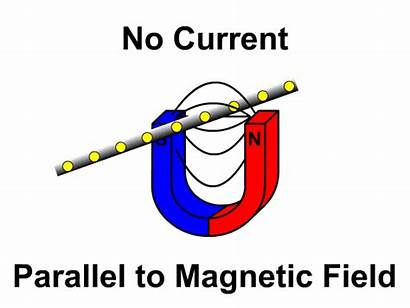 Magnetic Induction Field Current Wire Physics Magnetism