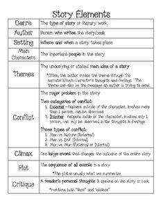 poetry prose drama anchor chart - Google Search | My