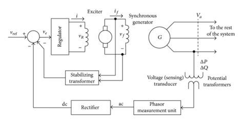 Different Ac Wiring Diagram by The Schematic Block Diagram Of The Generator Excitation