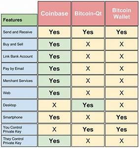 Coinbase Vs Bitcoin Core Vs Bitcoin Wallet Review What
