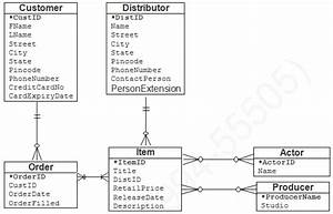 How To Define Relationship Set In Dbms