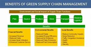 Green Supply Chains & their Management   Blog   AIMS UK