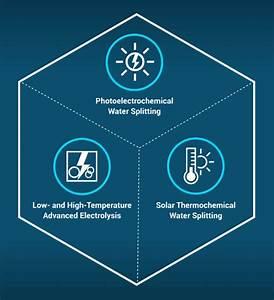 New  10 Million Effort To Develop Advanced Water Splitting Materials