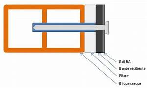 Cheville Mur Creux : fixation dans mur de brique creuse ~ Premium-room.com Idées de Décoration