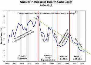 US Health Care Costs Decline   Pretending Not To Panic
