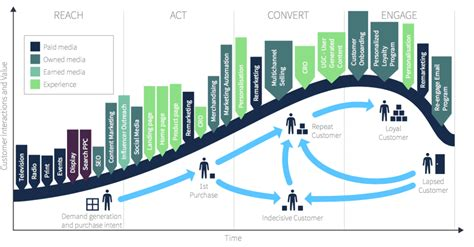 What is Digital Marketing? A visual summary - Smart Insights