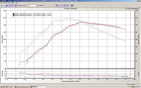 subaru impreza sti dyno results graphs hosepower