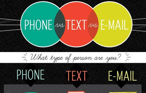 phone vs text vs email infographic